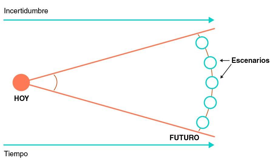 Proceso Strategic Foresight