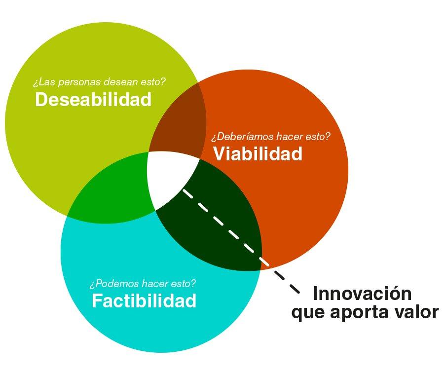 Gráfico viabilidad, factibilidad, deseabilidad.