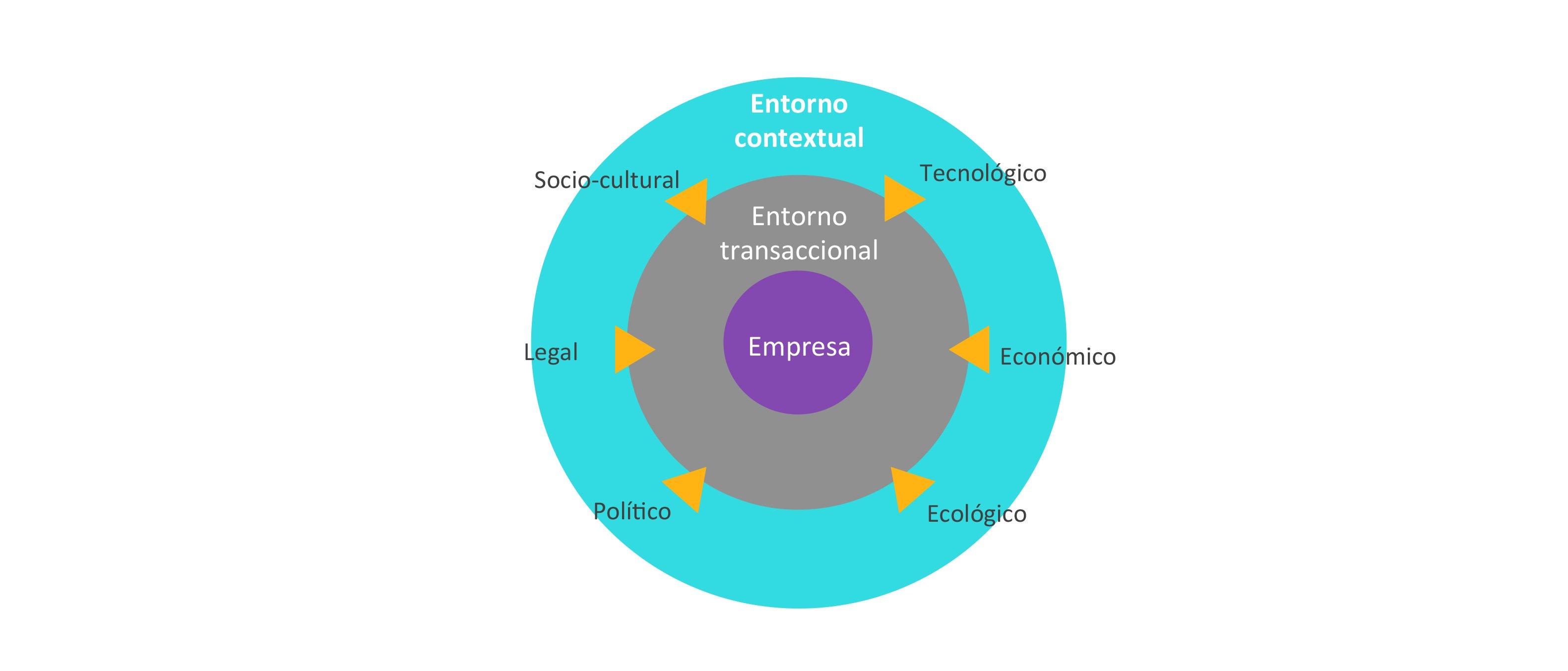 Entornos que impactan en las fuerzas de cambio