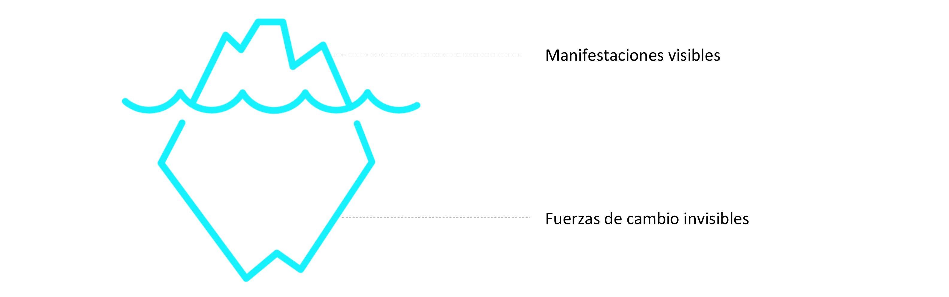 Fuerzas de cambio visibles e invisibles.