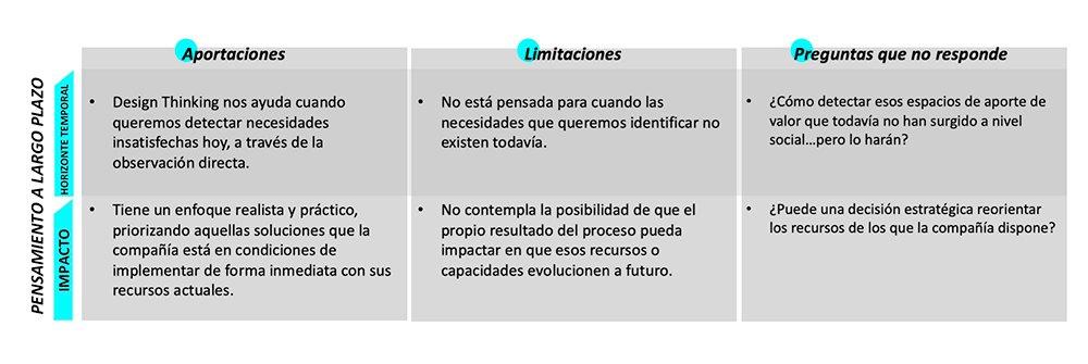Design Thinking Limitaciones de la metodología