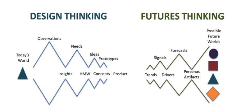 Design Thinking vs. Futures Thinking