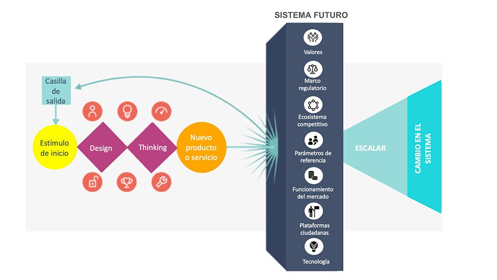 Incorporando la complejidad del sistema futuro a la lógica de Design Thinking