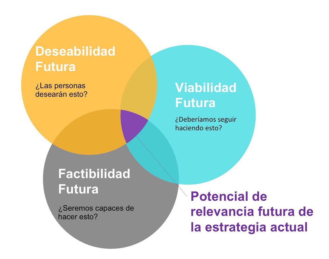 Los tres círculos de Strategic Foresigh