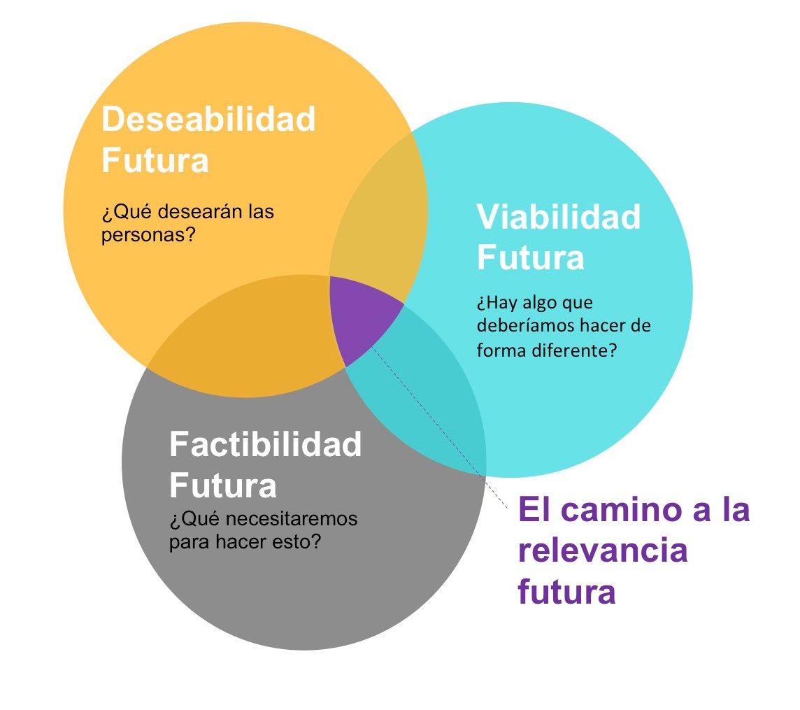 Los tres círculos de Strategic Foresight