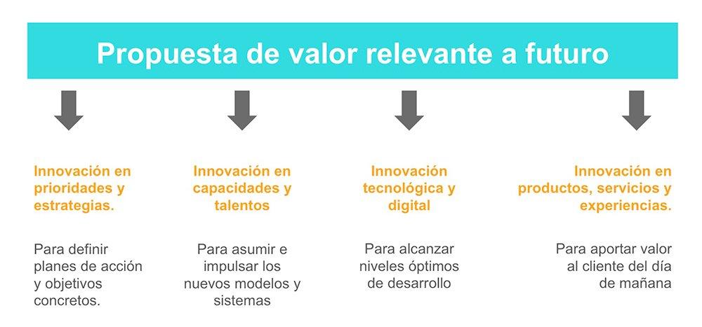 Innovación como respuesta a la propuesta de valor