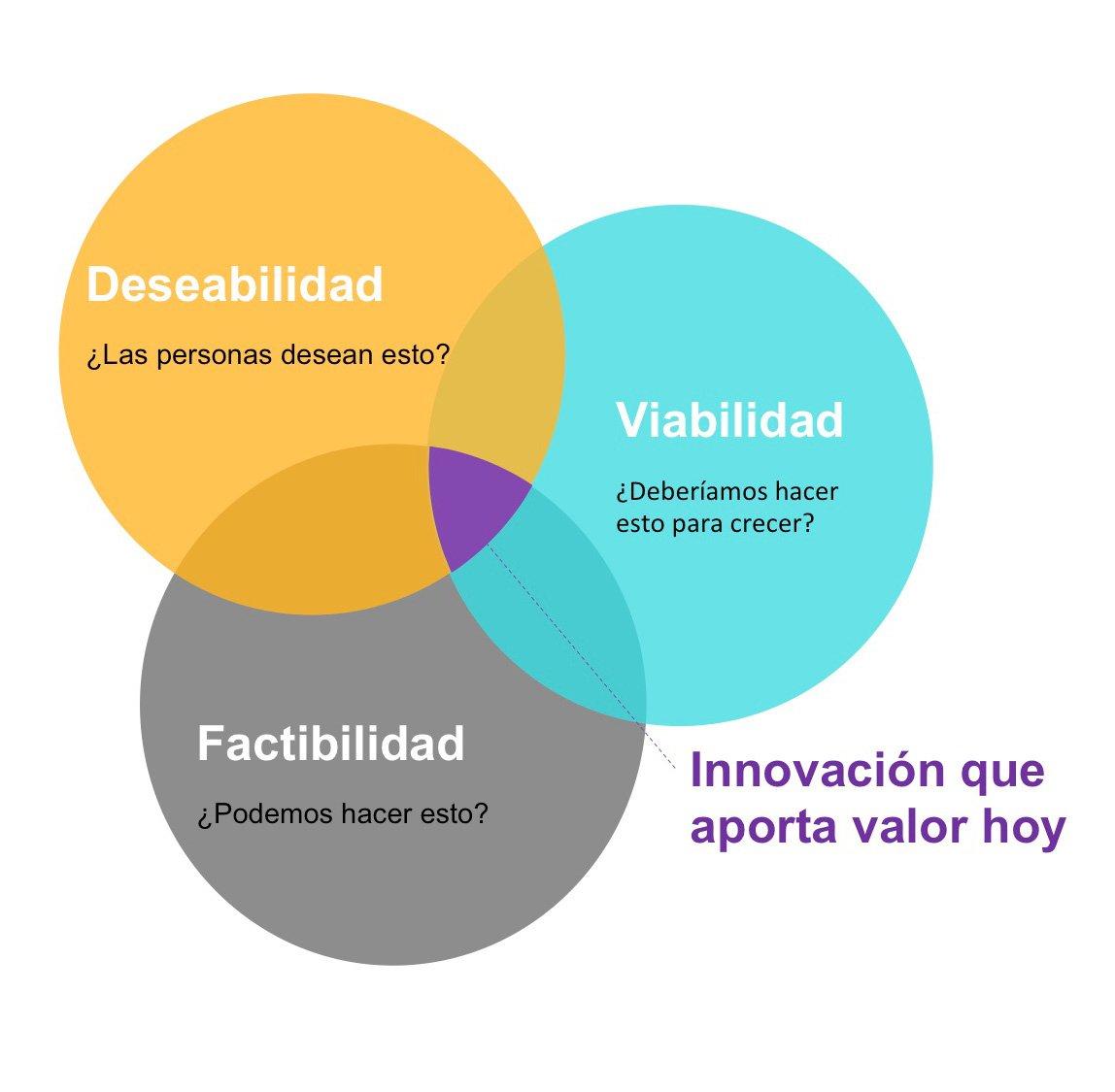 Los tres círculos de la innovación