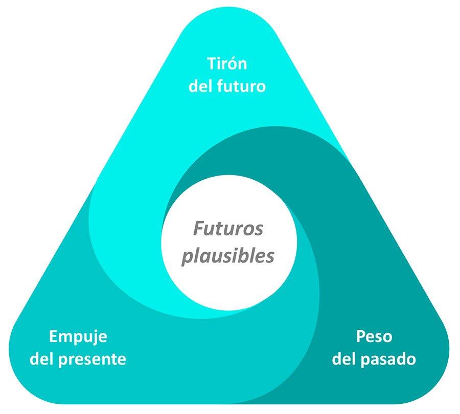 Triangulo de Futuros