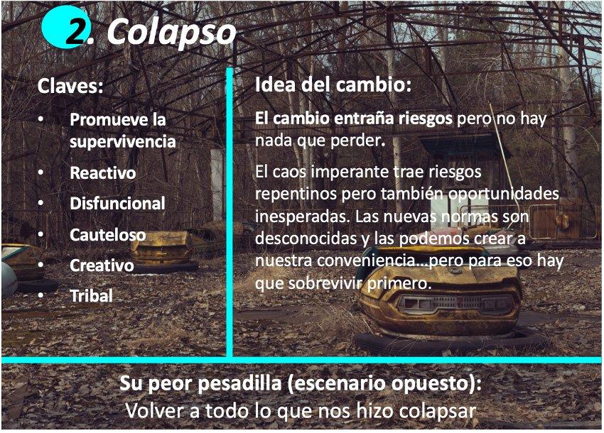 Cuatro arquetipos Strategic Foresight: Colapso