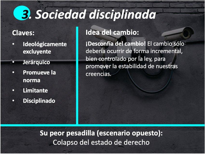 Cuatro arquetipos Strategic Foresight: Sociedad Disciplinada